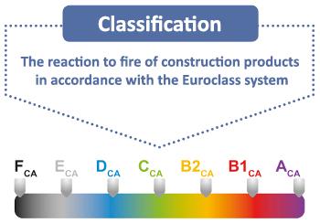European Fire Standards